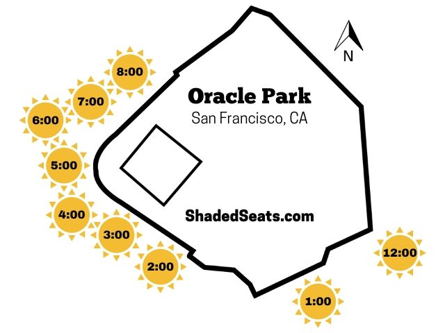 Oracle Park Shaded Seats